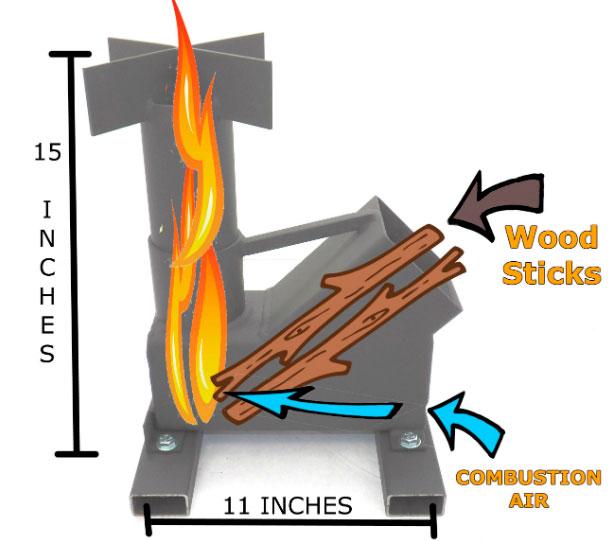 como funciona estufa rocket